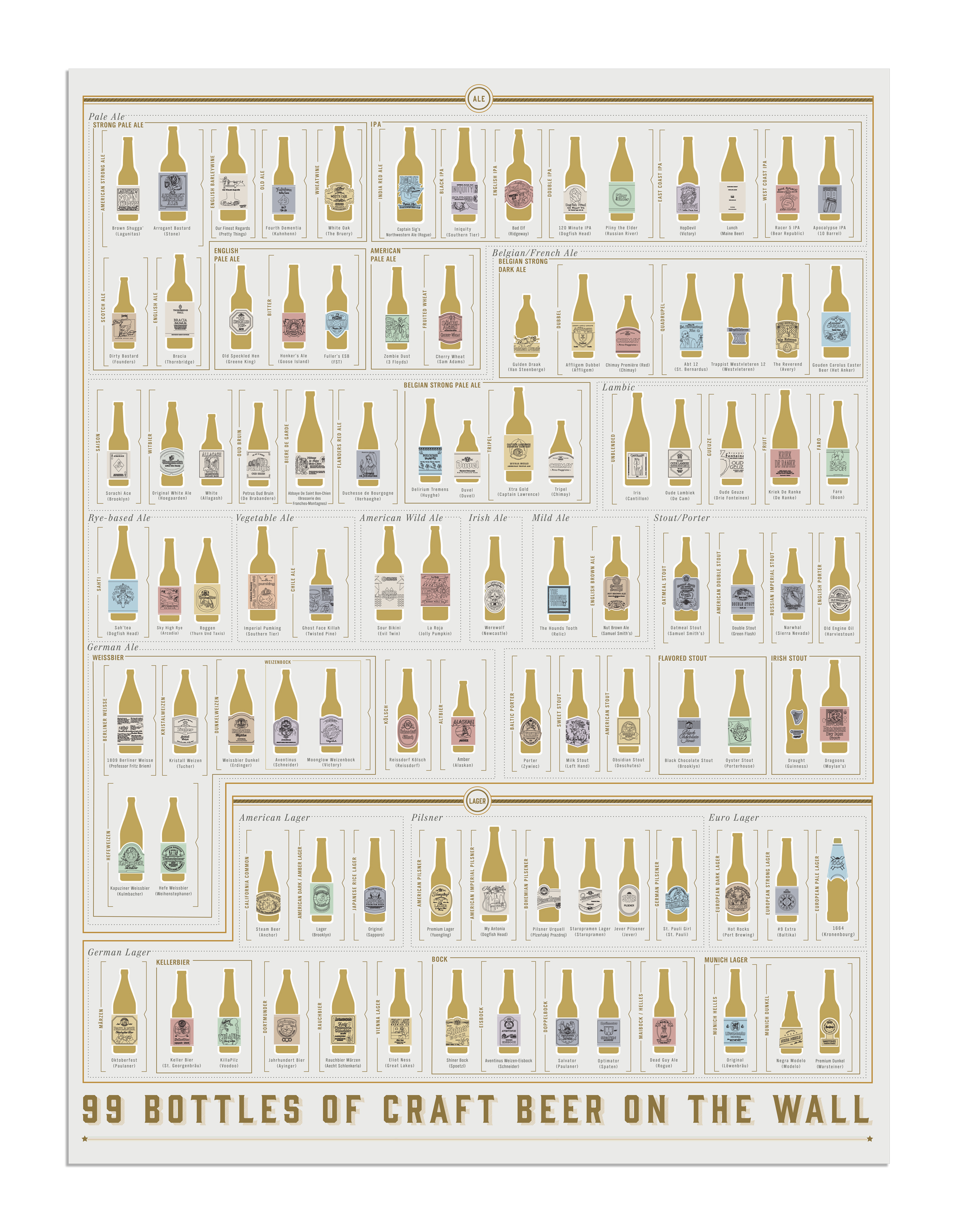 99 Bottles Of Craft Beer On The Wall Stimulant
